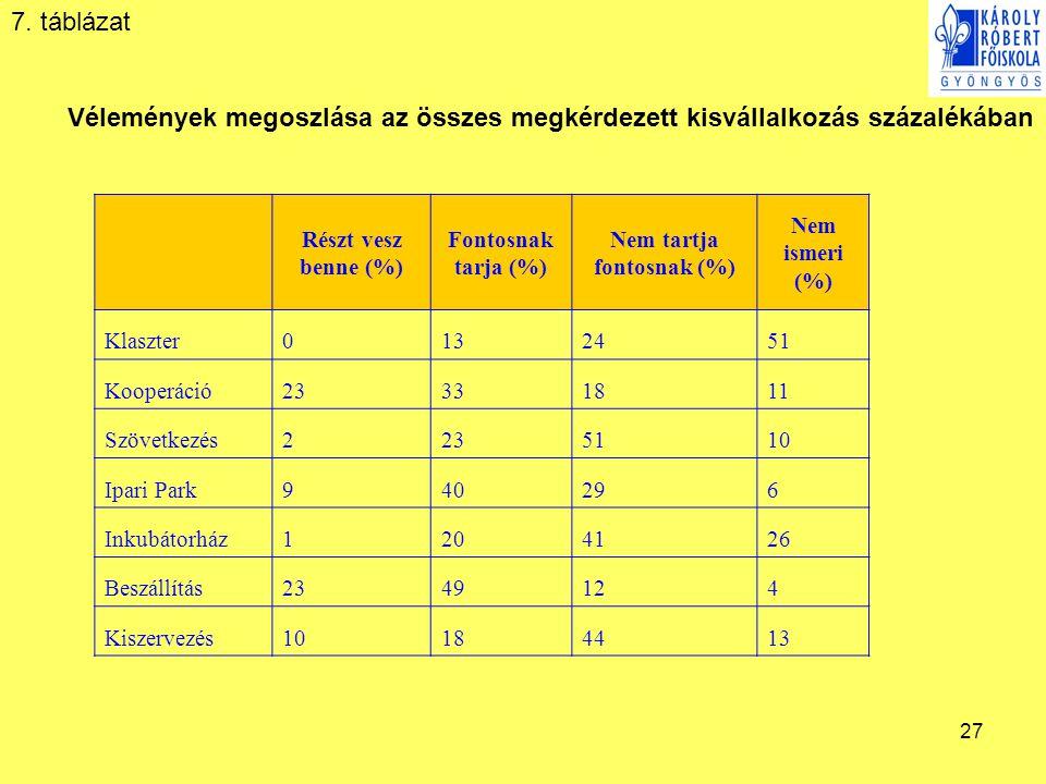 27 Részt vesz benne (%) Fontosnak tarja (%) Nem tartja fontosnak (%) Nem ismeri (%) Klaszter0132451 Kooperáció23331811 Szövetkezés2235110 Ipari Park94