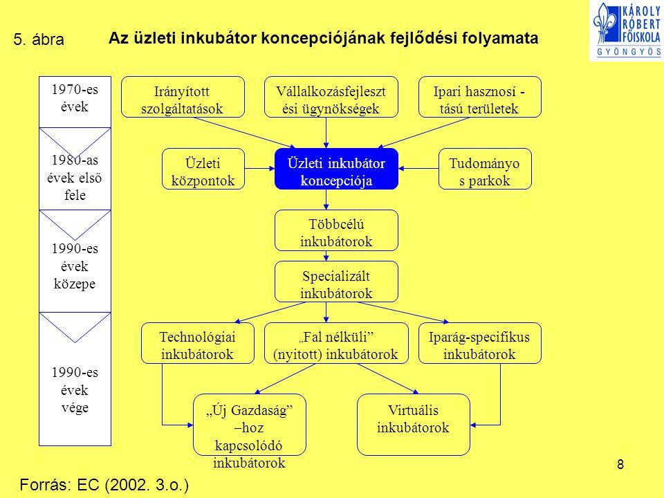 8 Üzleti inkubátor koncepciója Többcélú inkubátorok Specializált inkubátorok Vállalkozásfejleszt ési ügynökségek Ipari hasznosí - tású területek Irány