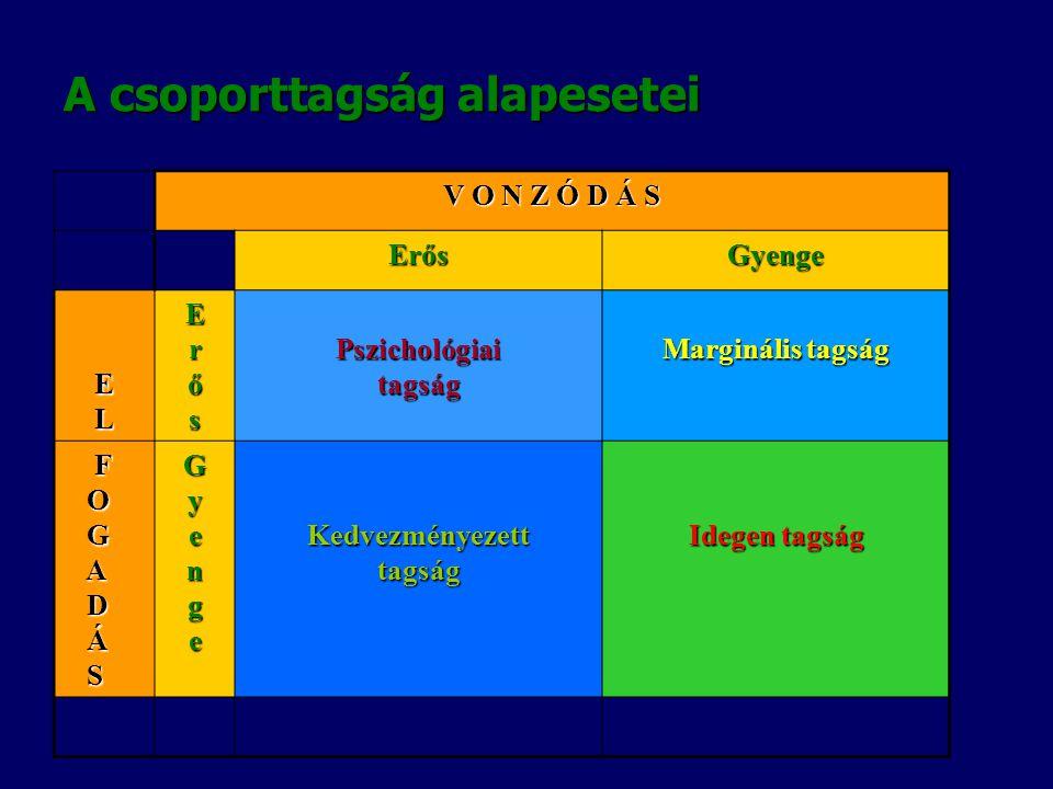 CSOPORTKOHÉZIÓ A csoportkohéziót aszerint határozhatjuk meg, hogy:  mennyire elkötelezettek a tagok a csoport közös normái és céljai iránt,  és menn