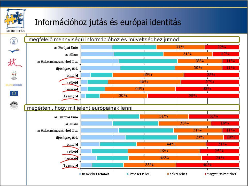 Információhoz jutás és európai identitás megérteni, hogy mit jelent európainak lenni megfelelő mennyiségű információhoz és műveltséghez jutnod