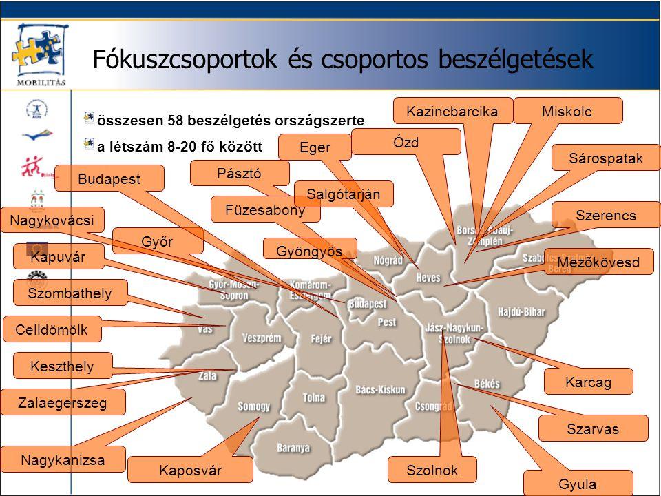 Pásztó Fókuszcsoportok és csoportos beszélgetések összesen 58 beszélgetés országszerte a létszám 8-20 fő között Győr Füzesabony Gyöngyös Gyula Szarvas
