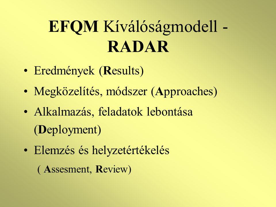 EFQM Kíválóságmodell - RADAR •Eredmények (Results) •Megközelítés, módszer (Approaches) •Alkalmazás, feladatok lebontása (Deployment) •Elemzés és helyzetértékelés ( Assesment, Review)