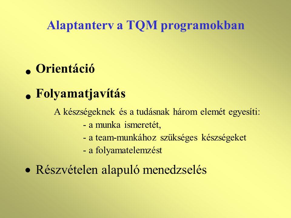 Alaptanterv a TQM programokban • Orientáció • Folyamatjavítás A készségeknek és a tudásnak három elemét egyesíti: - a munka ismeretét, - a team-munkához szükséges készségeket - a folyamatelemzést  Részvételen alapuló menedzselés