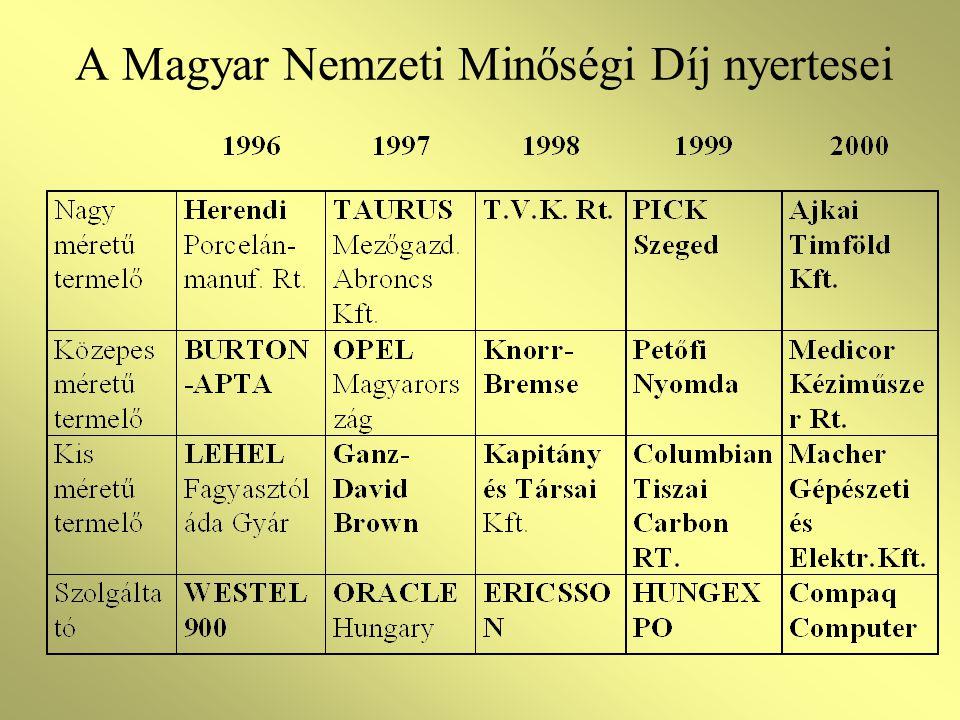 A Magyar Nemzeti Minőségi Díj nyertesei