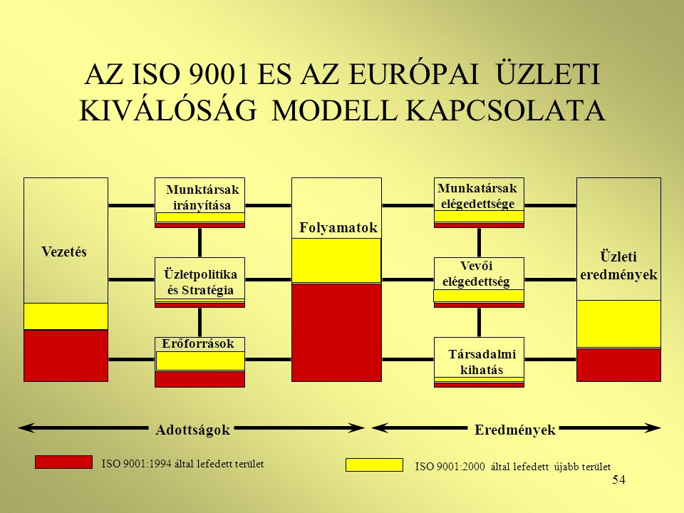 54 AZ ISO 9001 ES AZ EURÓPAI ÜZLETI KIVÁLÓSÁG MODELL KAPCSOLATA Üzleti eredmények Vezetés Folyamatok Munktársak irányítása Üzletpolitika és Stratégia Erőforrások Társadalmi kihatás Vevői elégedettség Munkatársak elégedettsége AdottságokEredmények ISO 9001:1994 által lefedett terület ISO 9001:2000 által lefedett újabb terület
