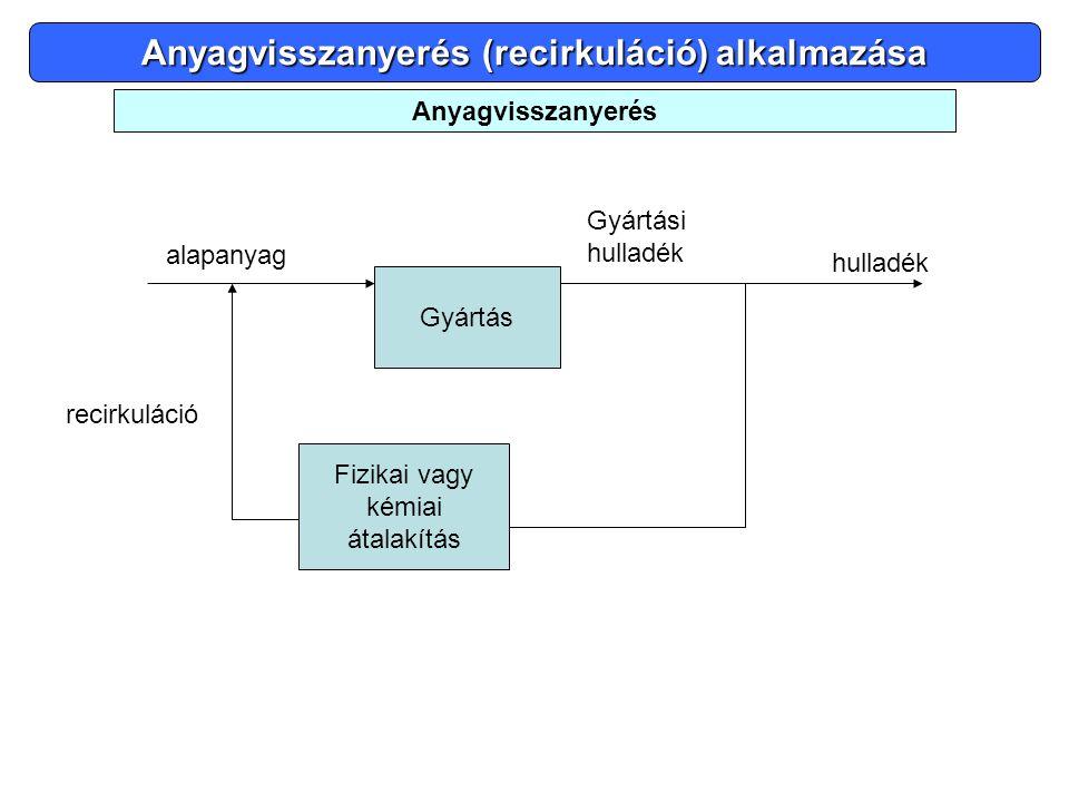 Anyagvisszanyerés (recirkuláció) alkalmazása Anyagvisszanyerés Gyártás alapanyag hulladék Fizikai vagy kémiai átalakítás recirkuláció Gyártási hulladé