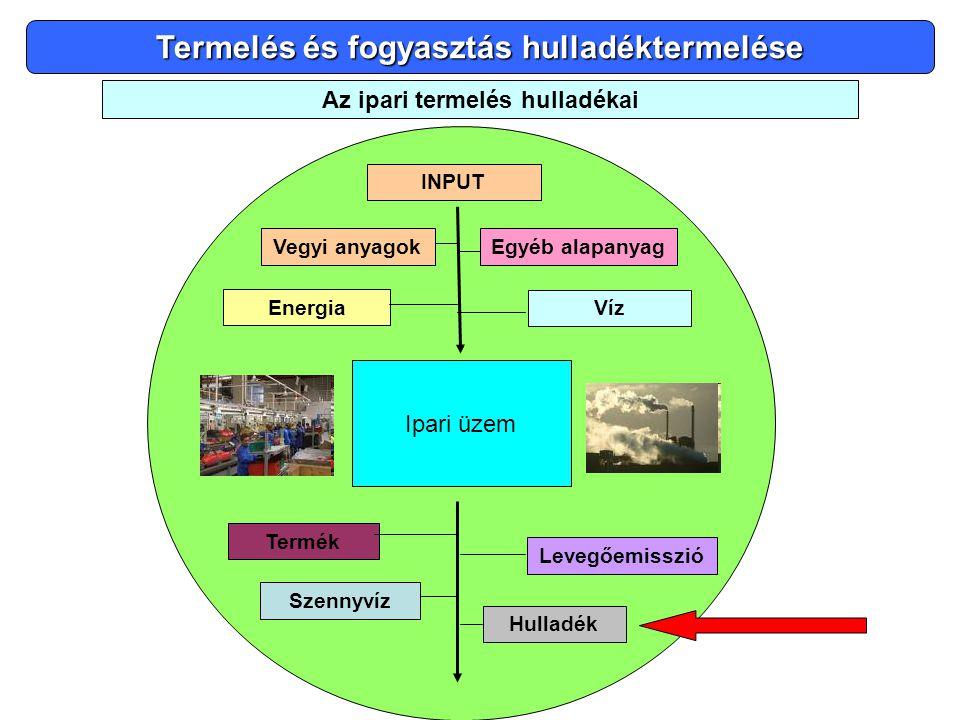 Termelés és fogyasztás hulladéktermelése Az ipari termelés hulladékai Vegyi anyagok Energia Víz Levegőemisszió Szennyvíz Hulladék Termék Egyéb alapany