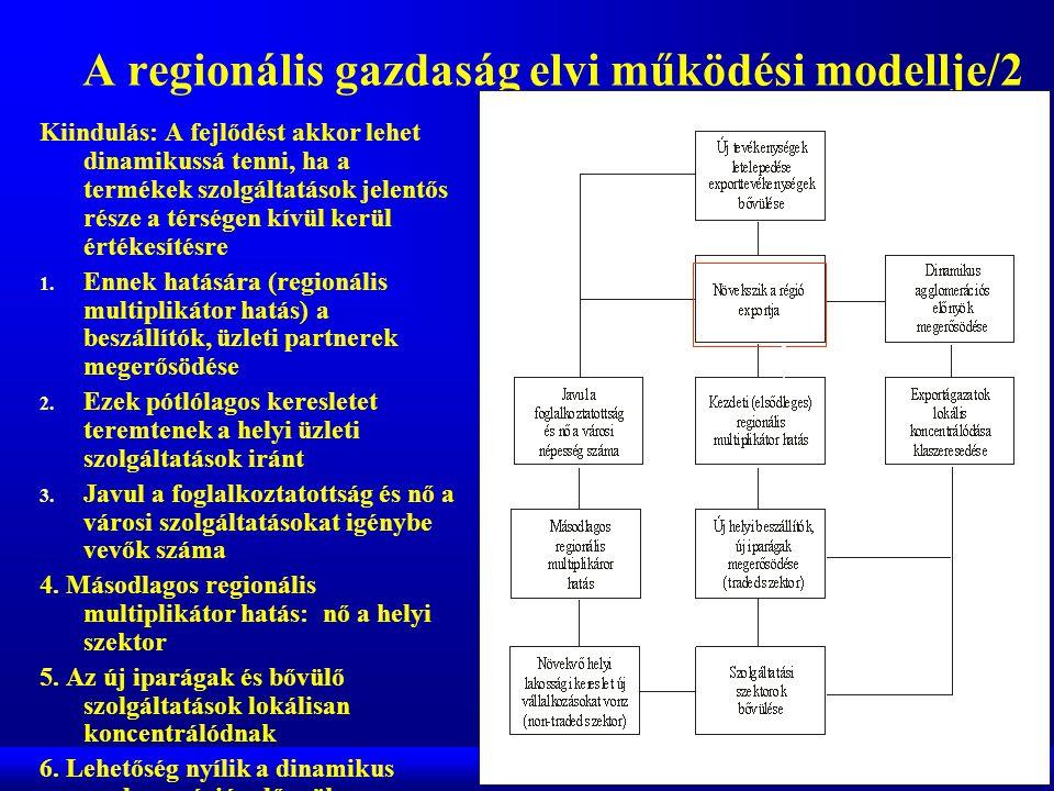 A regionális gazdaság elvi működési modellje/2 Kiindulás: A fejlődést akkor lehet dinamikussá tenni, ha a termékek szolgáltatások jelentős része a térségen kívül kerül értékesítésre 1.