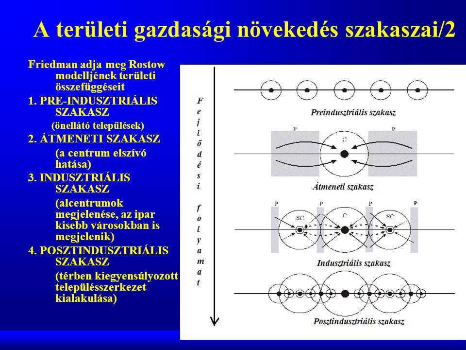 A területi gazdasági növekedés szakaszai/2 Friedman adja meg Rostow modelljének területi összefüggéseit 1.