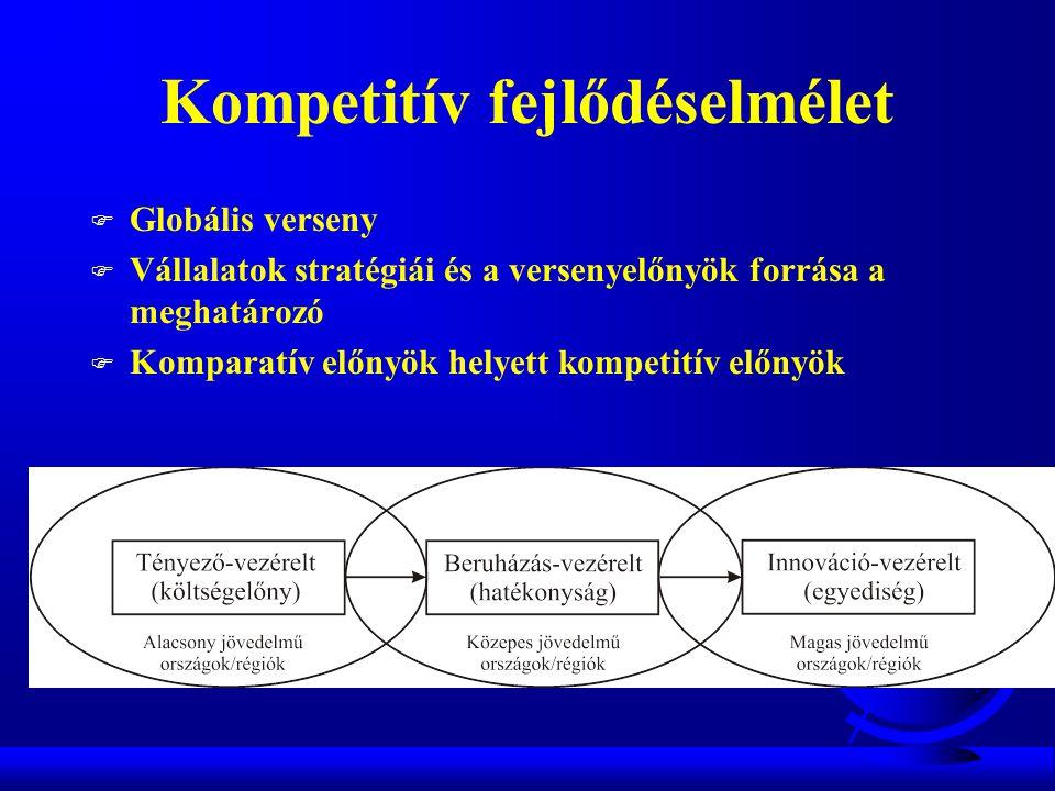 Kompetitív fejlődéselmélet F Globális verseny F Vállalatok stratégiái és a versenyelőnyök forrása a meghatározó F Komparatív előnyök helyett kompetitív előnyök
