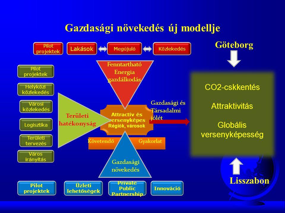 Gazdasági növekedés új modellje CO2-cskkentés Attraktivitás Globális versenyképesség Energy Efficiency Attractív és versenyképes Régiók, városok Fenntartható Energia gazdálkodás Területi hatékonyság Gazdasági növekedés Lakások KözlekedésMegújuló Helyközi közlekedés Városi közlekedés Logisztika Területi tervezés Város irányítás Üzleti lehetőségek Private Public Partnership Innováció Göteborg Lisszabon Gazdasági és Társadalmi jólét KövetendőGyakorlat Pilot projektek