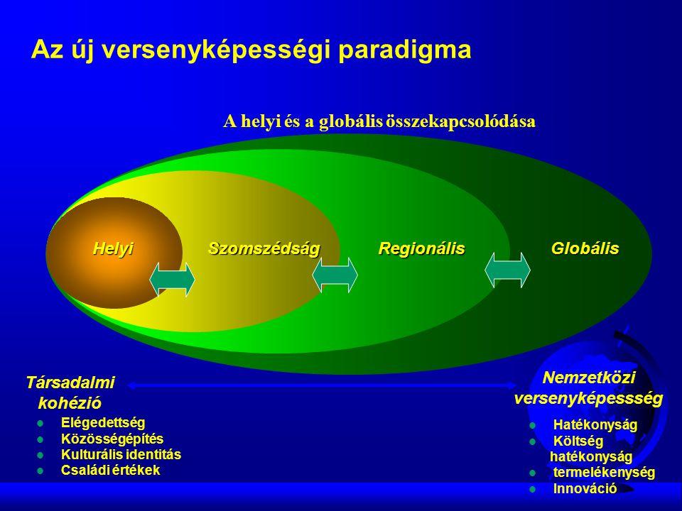 Regionális Globális SzomszédságHelyi A helyi és a globális összekapcsolódása Társadalmi kohézió Nemzetközi versenyképessség  Hatékonyság  Költség hatékonyság  termelékenység  Innováció  Elégedettség  Közösségépítés  Kulturális identitás  Családi értékek Az új versenyképességi paradigma