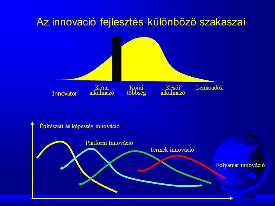 Innov á tor Korai alkalmazó Korai többség Késői alkalmazó Lemaradók Építészeti és képesség innováció Platform Innováció Termék innováció Folyamat innováció Az innováció fejlesztés különböző szakaszai