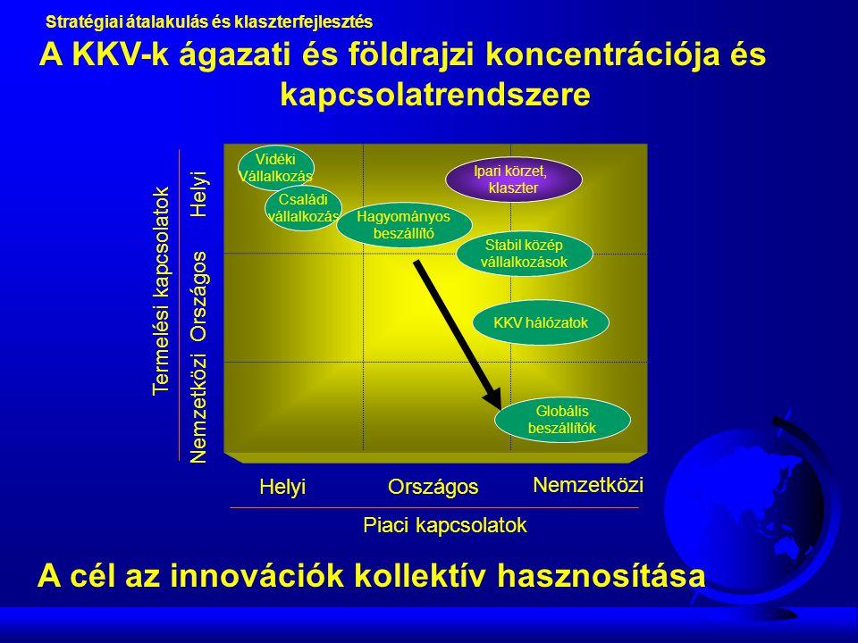 A KKV-k ágazati és földrajzi koncentrációja és kapcsolatrendszere Termelési kapcsolatok Piaci kapcsolatok Helyi Országos Nemzetközi Országos Nemzetközi Vidéki Vállalkozás Családi vállalkozás Hagyományos beszállító Ipari körzet, klaszter Stabil közép vállalkozások KKV hálózatok Globális beszállítók Stratégiai átalakulás és klaszterfejlesztés A cél az innovációk kollektív hasznosítása