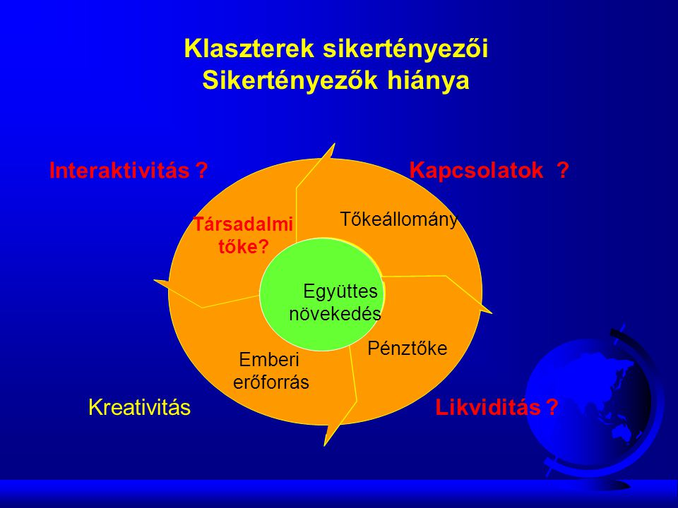 Clustering Formation Tőkeállomány Emberi erőforrás Társadalmi tőke.