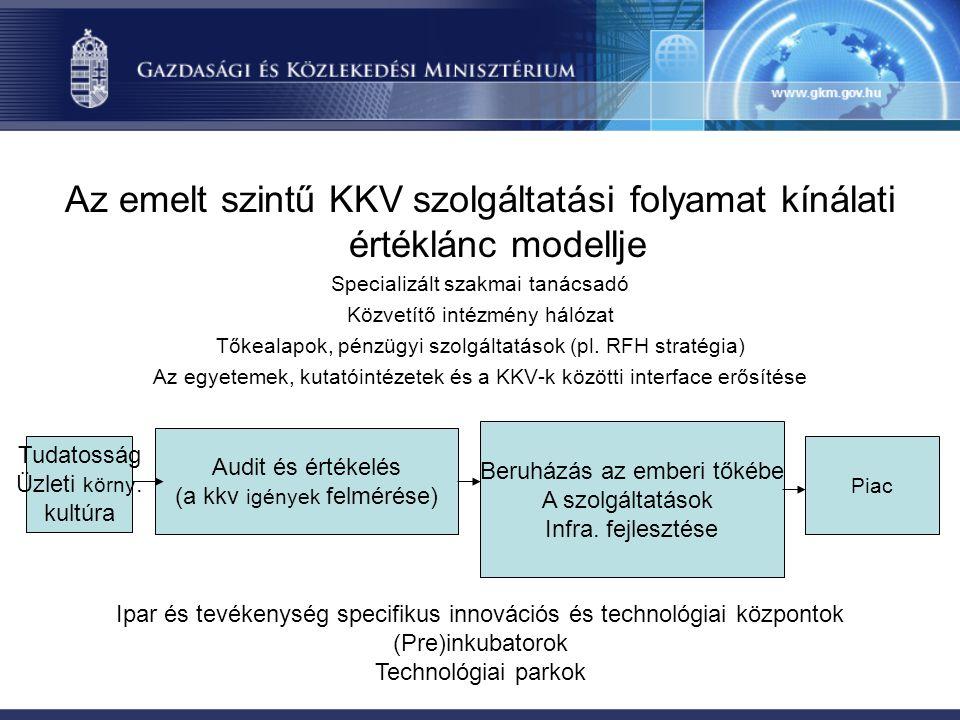 Az emelt szintű KKV szolgáltatási folyamat kínálati értéklánc modellje Specializált szakmai tanácsadó Közvetítő intézmény hálózat Tőkealapok, pénzügyi