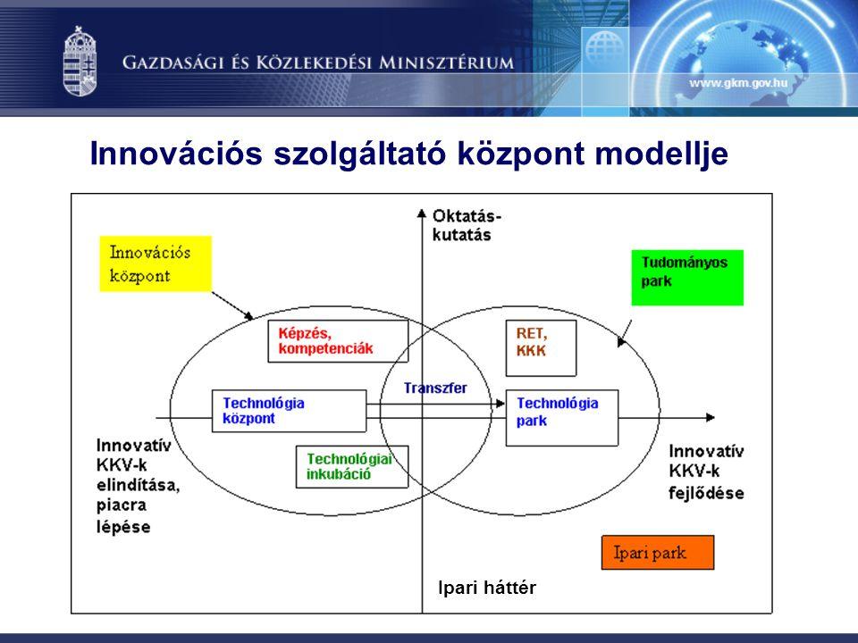 Innovációs szolgáltató központ modellje Ipari háttér