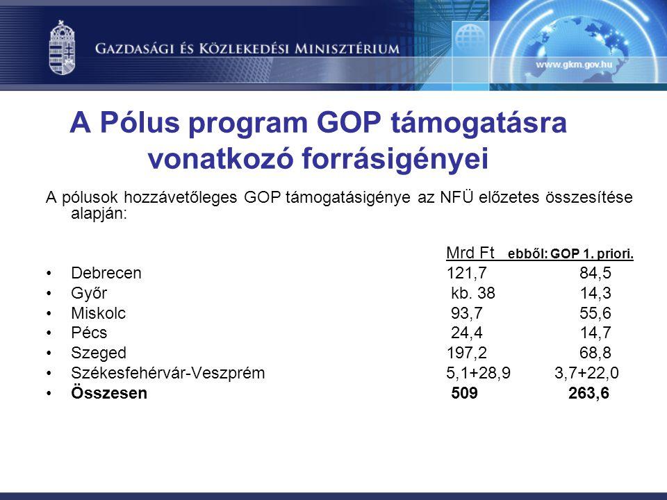 A Pólus program GOP támogatásra vonatkozó forrásigényei A pólusok hozzávetőleges GOP támogatásigénye az NFÜ előzetes összesítése alapján: Mrd Ft ebből