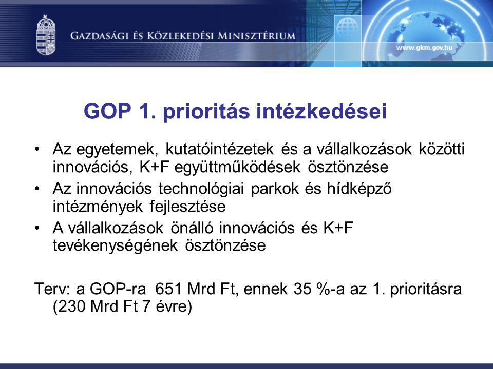 GOP 1. prioritás intézkedései •Az egyetemek, kutatóintézetek és a vállalkozások közötti innovációs, K+F együttműködések ösztönzése •Az innovációs tech