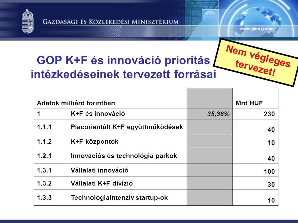 GOP K+F és innováció prioritás intézkedéseinek tervezett forrásai Adatok milliárd forintban Mrd HUF 1K+F és innováció 35,38%230 1.1.1Piacorientált K+F
