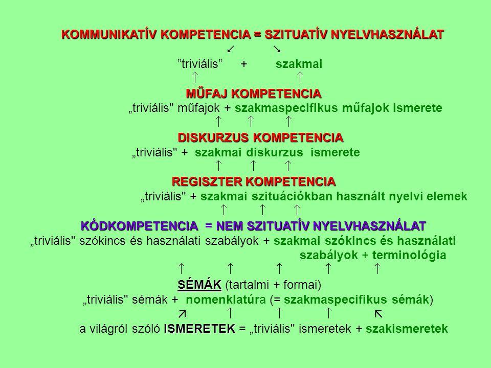 "KOMMUNIKATÍV KOMPETENCIA = SZITUATÍV NYELVHASZNÁLAT KOMMUNIKATÍV KOMPETENCIA = SZITUATÍV NYELVHASZNÁLAT   ""triviális"" + szakmai   MŰFAJ KOMPETENCI"