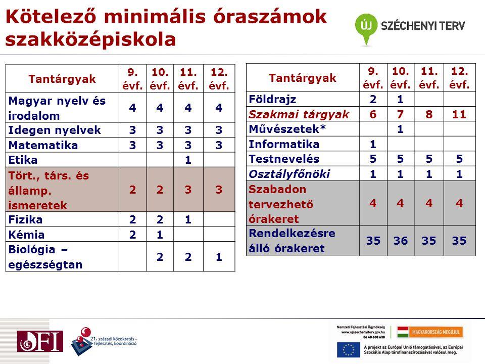 Kötelező minimális óraszámok szakközépiskola Tantárgyak 9.