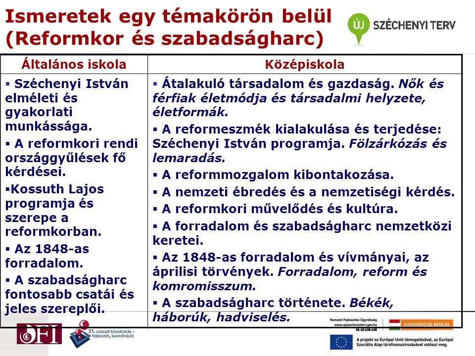 Ismeretek egy témakörön belül (Reformkor és szabadságharc) Általános iskolaKözépiskola  Széchenyi István elméleti és gyakorlati munkássága.
