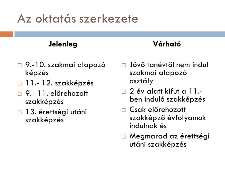 Az oktatás szerkezete Jelenleg  9.-10. szakmai alapozó képzés  11.- 12. szakképzés  9.- 11. előrehozott szakképzés  13. érettségi utáni szakképzés