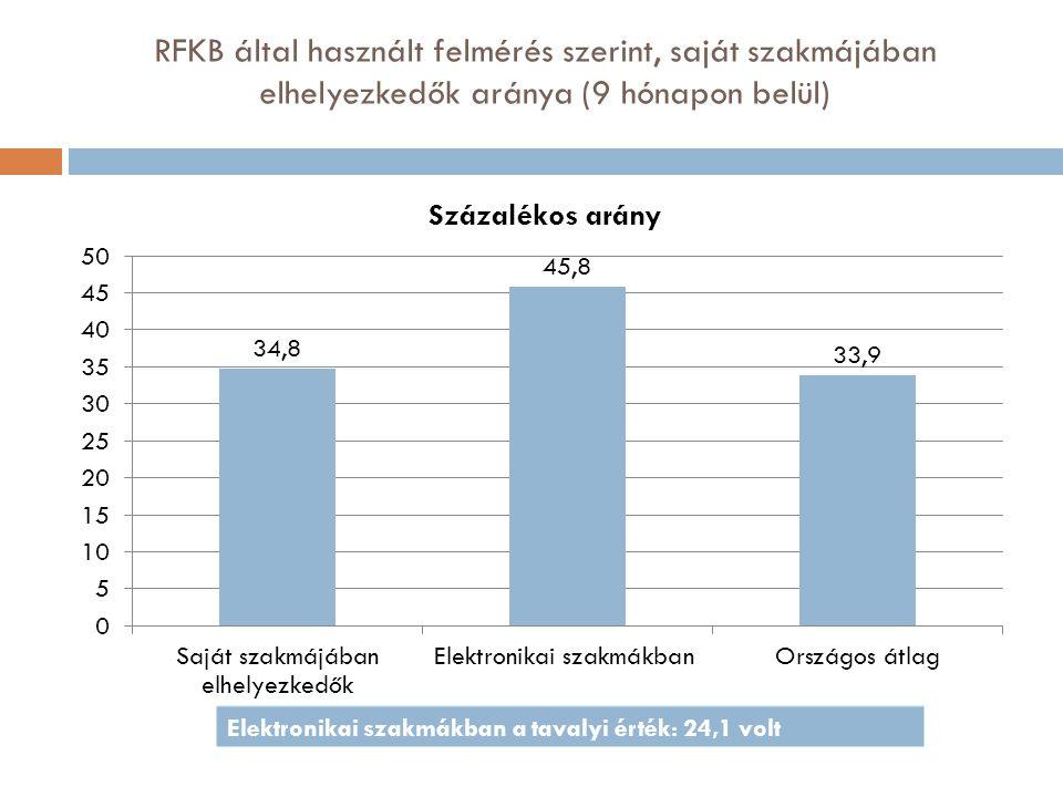 RFKB által használt felmérés szerint, saját szakmájában elhelyezkedők aránya (9 hónapon belül) Elektronikai szakmákban a tavalyi érték: 24,1 volt