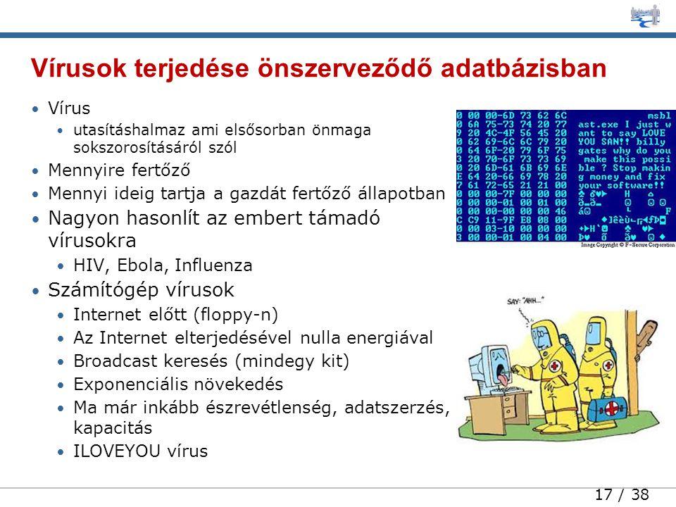 17 / 38 • Vírus • utasításhalmaz ami elsősorban önmaga sokszorosításáról szól • Mennyire fertőző • Mennyi ideig tartja a gazdát fertőző állapotban • Nagyon hasonlít az embert támadó vírusokra • HIV, Ebola, Influenza • Számítógép vírusok • Internet előtt (floppy-n) • Az Internet elterjedésével nulla energiával • Broadcast keresés (mindegy kit) • Exponenciális növekedés • Ma már inkább észrevétlenség, adatszerzés, kapacitás • ILOVEYOU vírus Vírusok terjedése önszerveződő adatbázisban