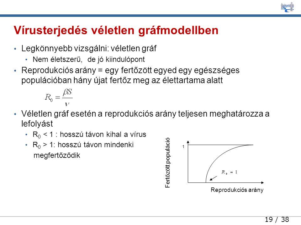 19 / 38 • Legkönnyebb vizsgálni: véletlen gráf • Nem életszerű, de jó kiindulópont • Reprodukciós arány = egy fertőzött egyed egy egészséges populációban hány újat fertőz meg az élettartama alatt • Véletlen gráf esetén a reprodukciós arány teljesen meghatározza a lefolyást • R 0 < 1 : hosszú távon kihal a vírus • R 0 > 1: hosszú távon mindenki megfertőződik Vírusterjedés véletlen gráfmodellben Reprodukciós arány Fertőzött populáció 1