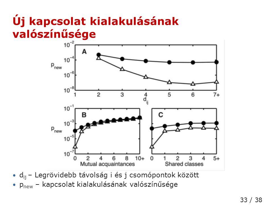 33 / 38 High Speed Networks Laboratory Új kapcsolat kialakulásának valószínűsége • d ij – Legrövidebb távolság i és j csomópontok között • p new – kapcsolat kialakulásának valószínűsége