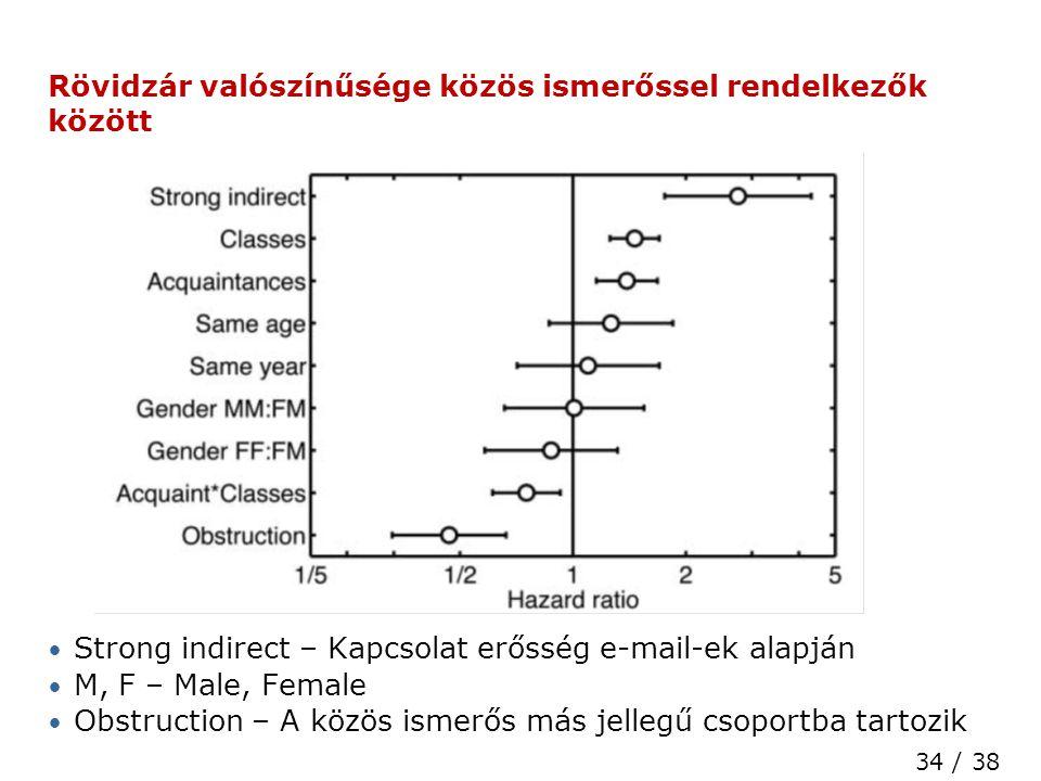 34 / 38 High Speed Networks Laboratory Rövidzár valószínűsége közös ismerőssel rendelkezők között • Strong indirect – Kapcsolat erősség e-mail-ek alapján • M, F – Male, Female • Obstruction – A közös ismerős más jellegű csoportba tartozik