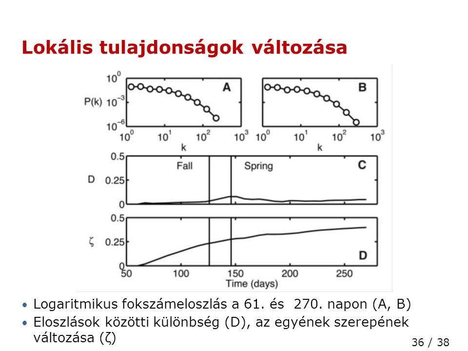 36 / 38 High Speed Networks Laboratory Lokális tulajdonságok változása • Logaritmikus fokszámeloszlás a 61.