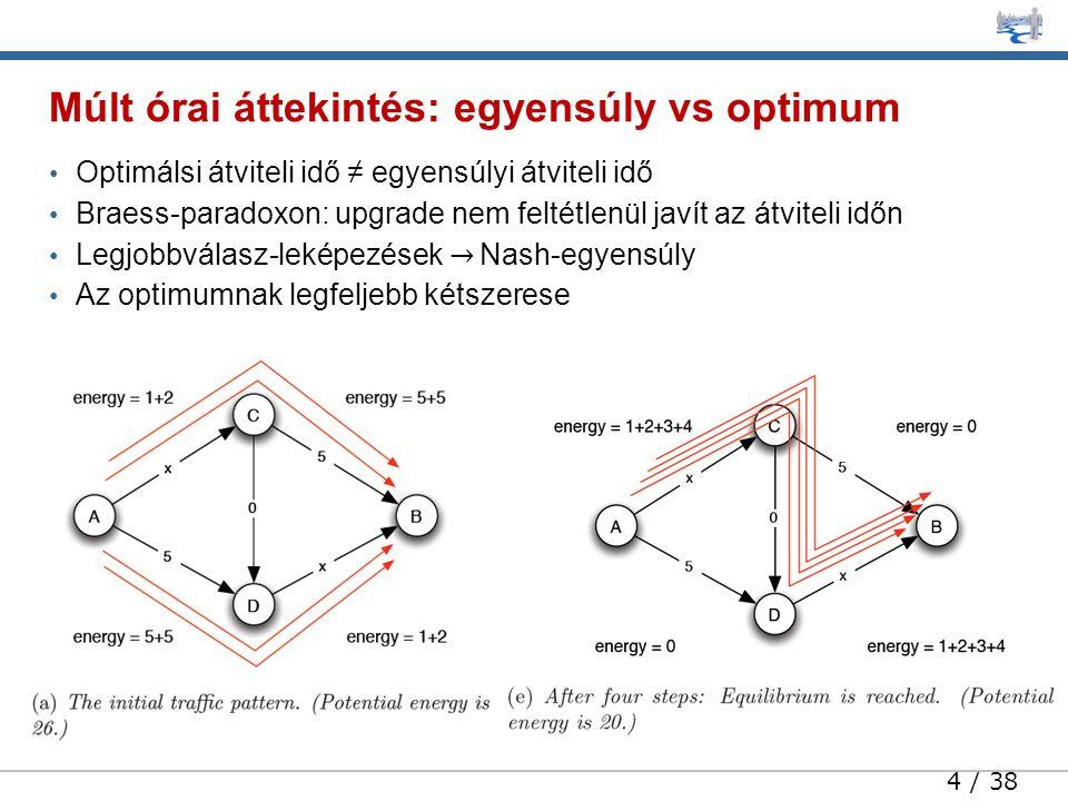 4 / 38 • Optimálsi átviteli idő ≠ egyensúlyi átviteli idő • Braess-paradoxon: upgrade nem feltétlenül javít az átviteli időn • Legjobbválasz-leképezések → Nash-egyensúly • Az optimumnak legfeljebb kétszerese Múlt órai áttekintés: egyensúly vs optimum