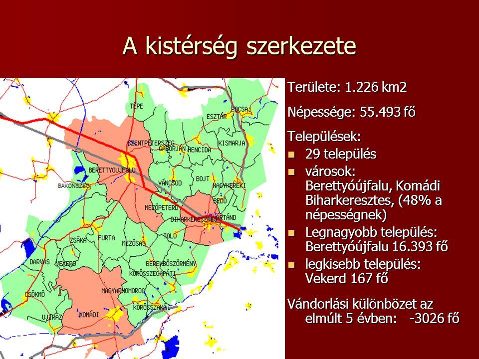 2008. 03. 17 A kistérség szerkezete Területe: 1.226 km2 Népessége: 55.493 fő Települések:  29 település  városok: Berettyóújfalu, Komádi Biharkeresz