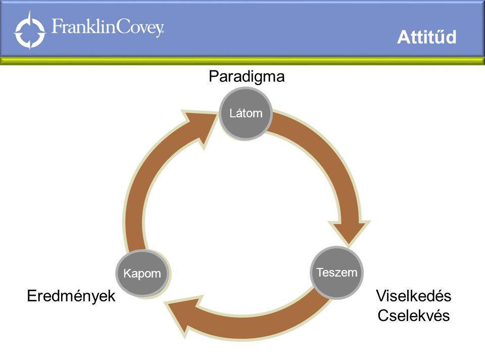 7 Attitűd Foundation Látom Teszem Kapom Viselkedés Cselekvés Eredmények Paradigma