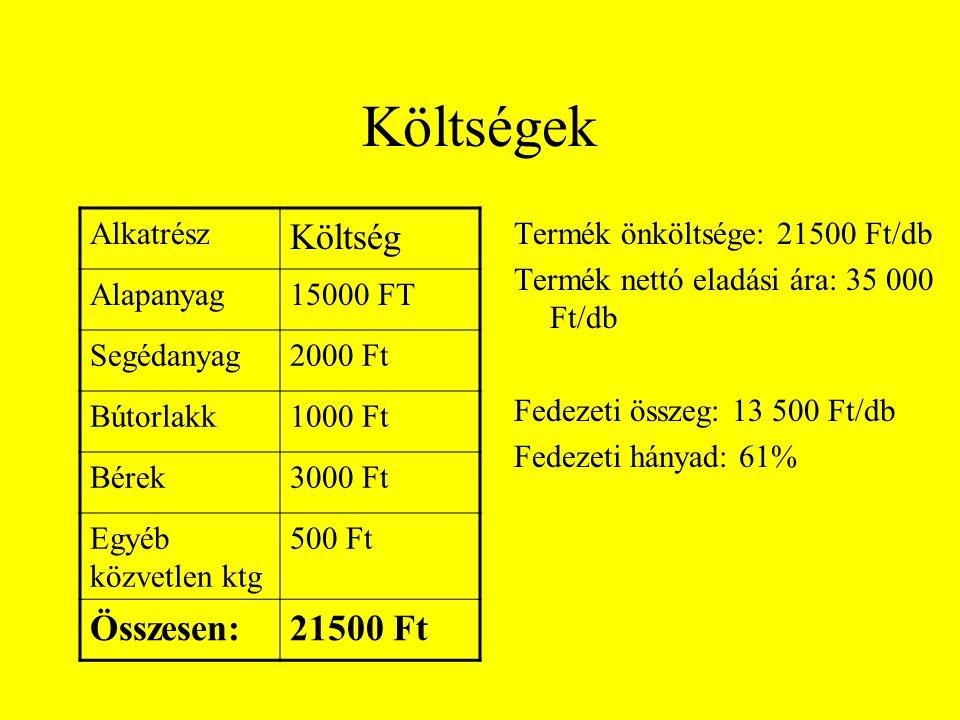 Költségek Termék önköltsége: 21500 Ft/db Termék nettó eladási ára: 35 000 Ft/db Fedezeti összeg: 13 500 Ft/db Fedezeti hányad: 61% Alkatrész Költség A