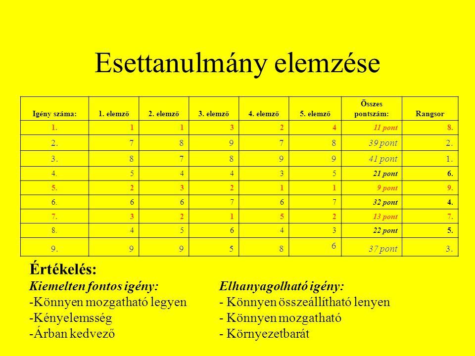 Esettanulmány elemzése Igény száma:1. elemző2. elemző3. elemző4. elemző 5. elemző Összes pontszám:Rangsor 1.1132 4 11 pont 8. 2.7897 8 39 pont2. 3.878