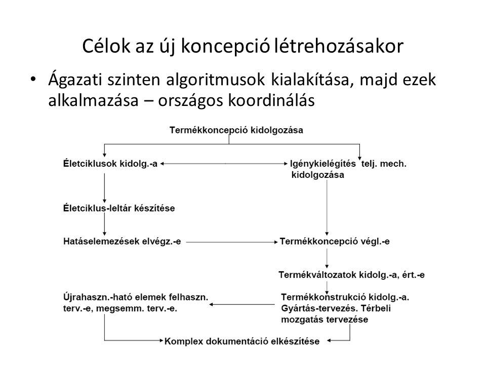 Célok az új koncepció létrehozásakor • Ágazati szinten algoritmusok kialakítása, majd ezek alkalmazása – országos koordinálás