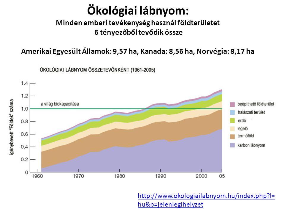 Ökológiai lábnyom: Minden emberi tevékenység használ földterületet 6 tényezőből tevődik össze Amerikai Egyesült Államok: 9,57 ha, Kanada: 8,56 ha, Nor