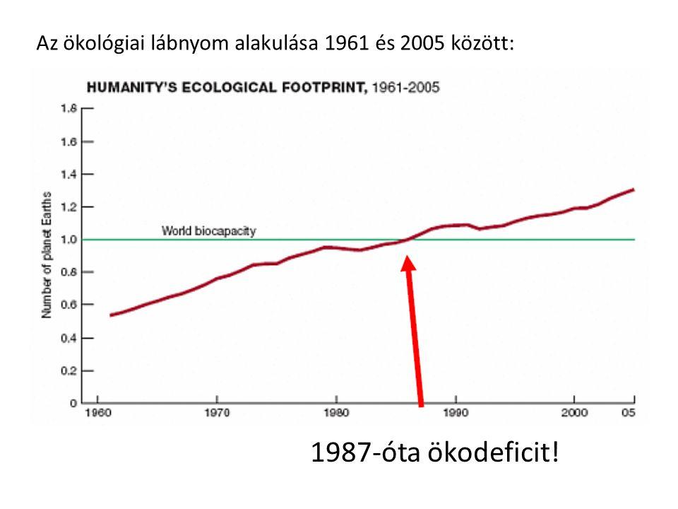 Az ökológiai lábnyom alakulása 1961 és 2005 között: 1987-óta ökodeficit!