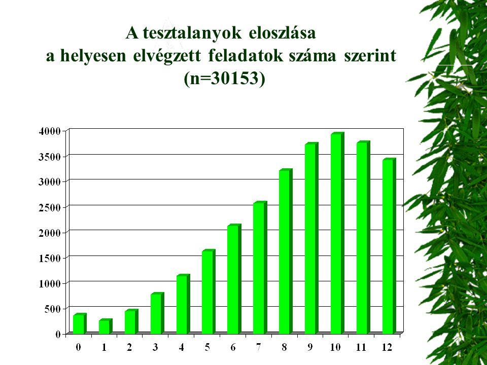 A tesztalanyok eloszlása a helyesen elvégzett feladatok száma szerint (n=30153)