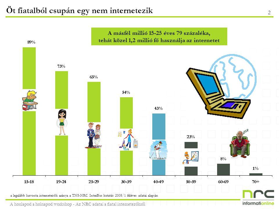 A honlapod a holnapod workshop - Az NRC adatai a fiatal internetezőkről 3 Fiatalos online tevékenységek: játék, MSN, videófeltöltés a legalább hetente internetező 15-25 évesek körében az NRC-TNS VMR2008/1 alapján A 25 évnél idősebb internetezők csupán 44%-a játszik az interneten, 52%-a hallgat rádiót online, 50%-a telefonál MSN-en, Skype-on, 11%-a tölt fel videókat de 40%-a online bankol Az egyes online tevékenységeket legalább alkalmanként végzők aránya