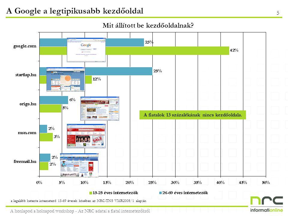 A honlapod a holnapod workshop - Az NRC adatai a fiatal internetezőkről 6 A fiatal férfiakat a számítástechnikai, a nőket a női oldalakon kell keresni *az affinitási bázisa a legalább hetente internetező 15-69 évesek - listán csak a célcsoportban legalább 10%-os havi eléréssel rendelkező honlapok szerepelnek legalább hetente internetező 15-25 éveke körében a TNS-NRC VMR2008/1 alapján  Google92%  YouTube85%  iWiW 83%  Freemail 59%  MyVip 51%  Origo47%  Gmail47%  Startlap46%  Index41%  Videa39%  PCDome296  Gamekapocs263  Gamestar 250  SG.hu 217  MySpace 202  Prohardver199  HWSW175  Mobilarena168  Chat.hu166  Blog.hu154  iWiW94%  Google92%  YouTube 72%  Freemail 71%  Startlap 59%  MyVip56%  MSN45%  Barátikör42%  Citromail38%  Gmail35%  Femina204  NLCafé201  Nana 188  Harmonet 180  Astronet 167  Mindmegette166  Házipatika155  Teveclub143  Zene.hu141  Érettségiző139 TOP10 honlap havi látogatószám és affinitás* alapján – fiatal férfiak vs.
