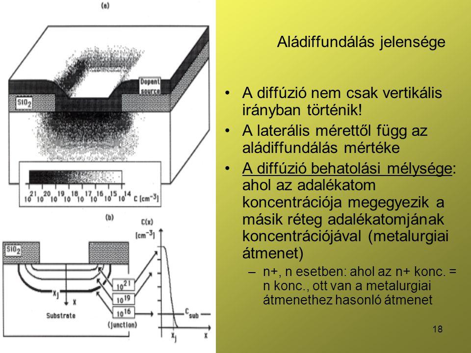 18 Aládiffundálás jelensége •A diffúzió nem csak vertikális irányban történik.