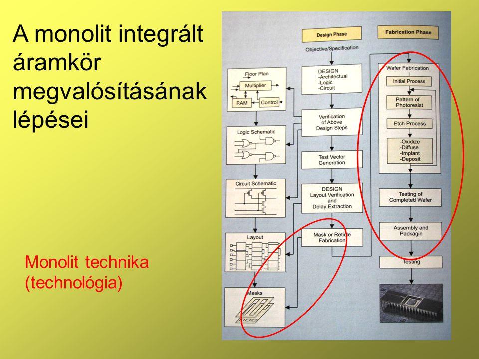3 Bevezetés •A monolit szó jelentése: 1 tömbből (Si) alakítják ki a kívánt struktúrát •IC  a kívánt struktúra •Teszt struktúra  a technológia és a szelet minősítésére alkalmas