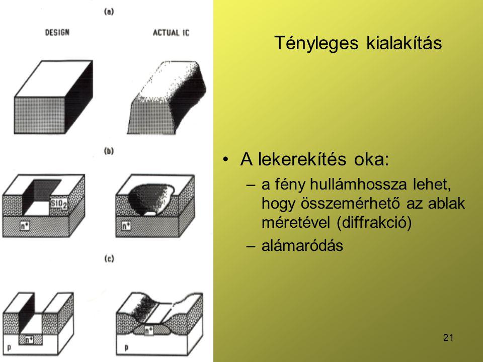 21 Tényleges kialakítás •A lekerekítés oka: –a fény hullámhossza lehet, hogy összemérhető az ablak méretével (diffrakció) –alámaródás
