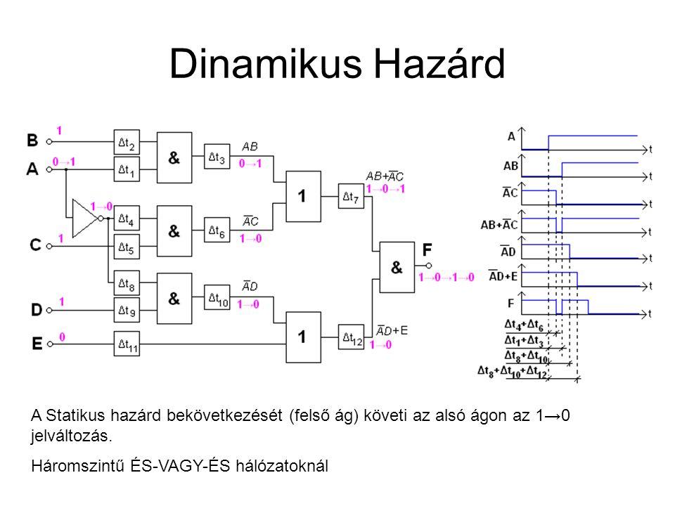 Dinamikus Hazárd A Statikus hazárd bekövetkezését (felső ág) követi az alsó ágon az 1→0 jelváltozás. Háromszintű ÉS-VAGY-ÉS hálózatoknál