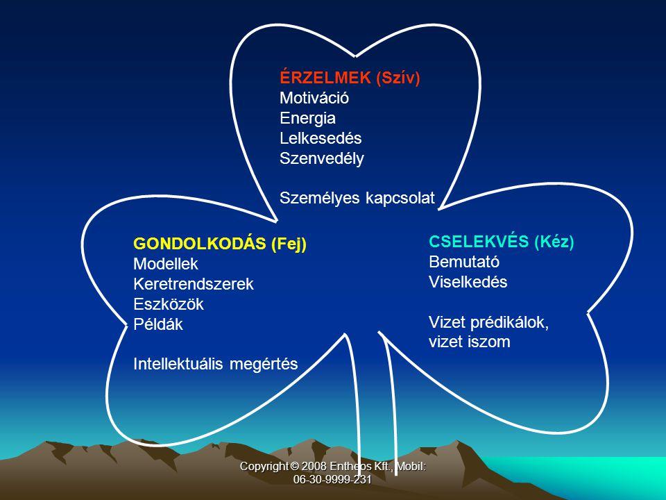 Copyright © 2008 Entheos Kft., Mobil: 06-30-9999-231 ÉRZELMEK (Szív) Motiváció Energia Lelkesedés Szenvedély Személyes kapcsolat GONDOLKODÁS (Fej) Modellek Keretrendszerek Eszközök Példák Intellektuális megértés CSELEKVÉS (Kéz) Bemutató Viselkedés Vizet prédikálok, vizet iszom